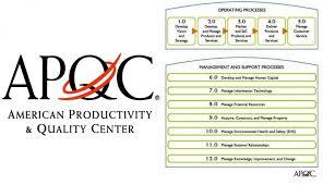 پاورپوینت معرفی استانداردهای باز الگوبرداری مركز آمریكایی كیفیت و بهره وری (APQC)